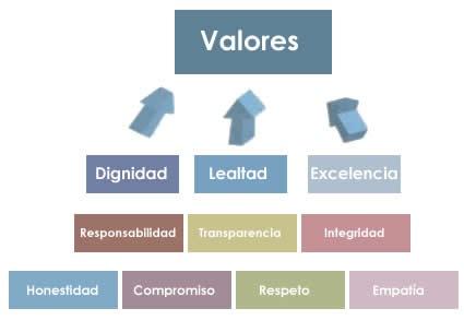 Qué son los valores humanos?