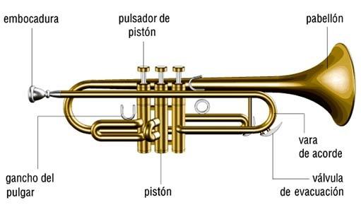historia de los instrumento de viento: