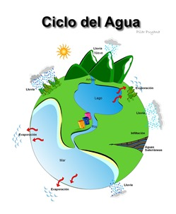 ciclo_agua_2245